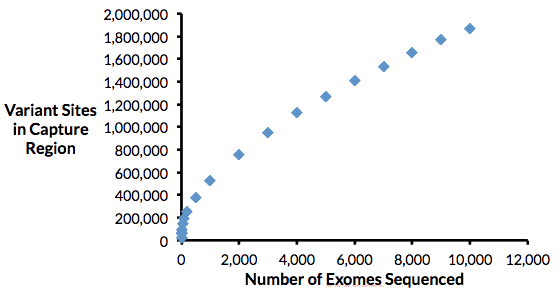 variants sites vs exomes sequenced