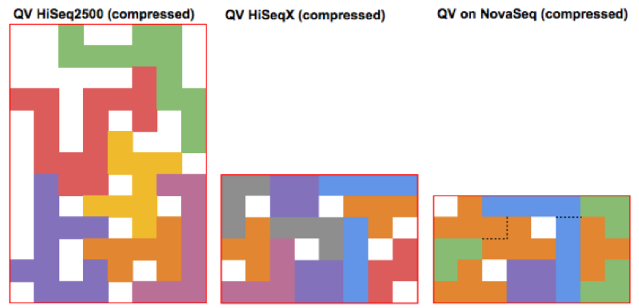 QV Compressed Comparison