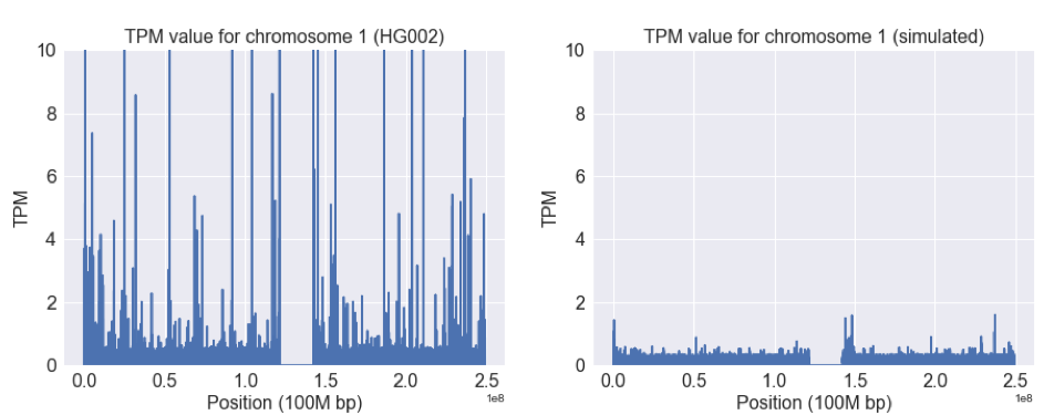 TPM chromosome value