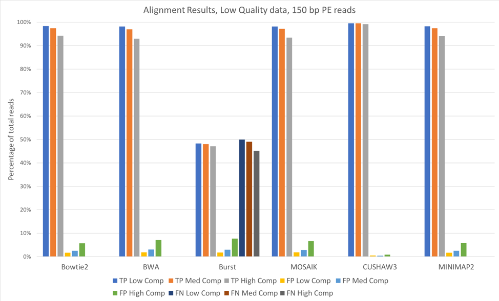 Alignment Results 150BP