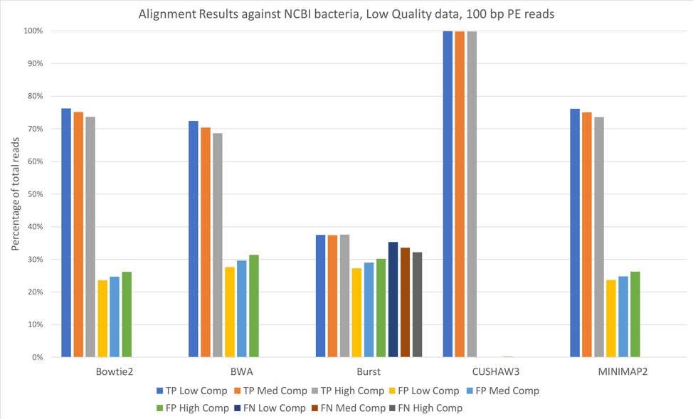 Alignment Results NCBI 100bp