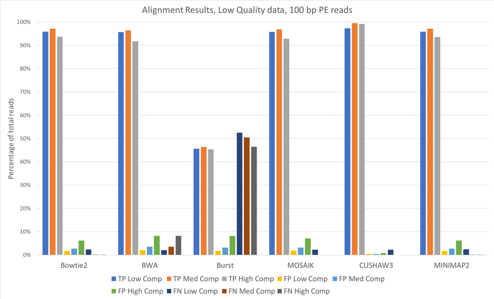 Alignment Results 100bp