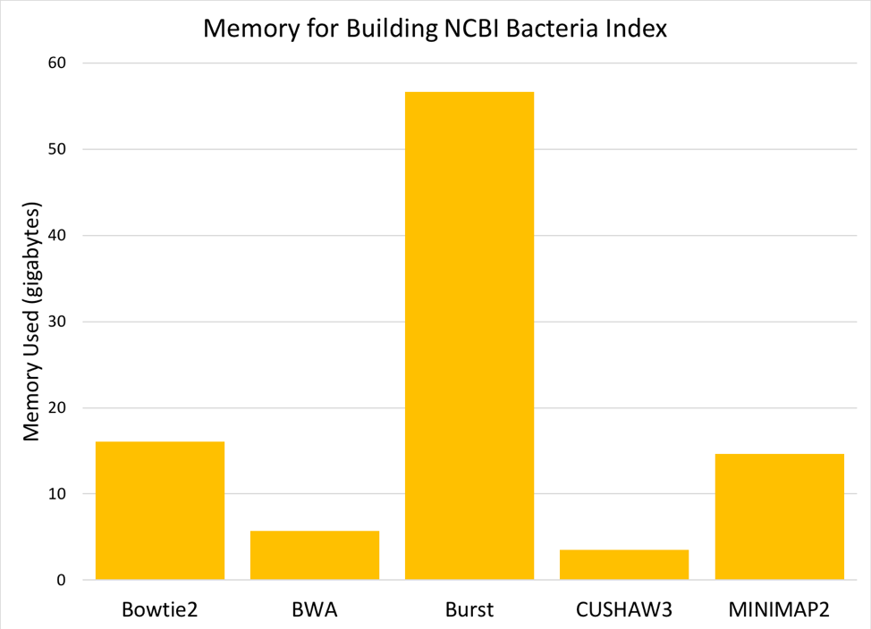 Memory Building NCBI Index