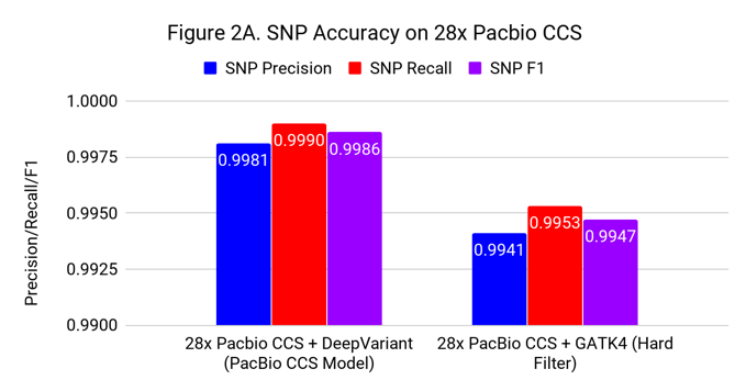 SNP Accuracy CCS