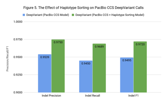 Haplotype DeepVariant CCS