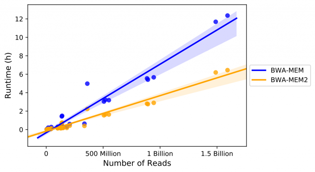 BWA-MEM2 Run time by Number of Reads