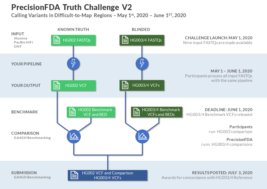 precisionFDA Truth Challenge V2